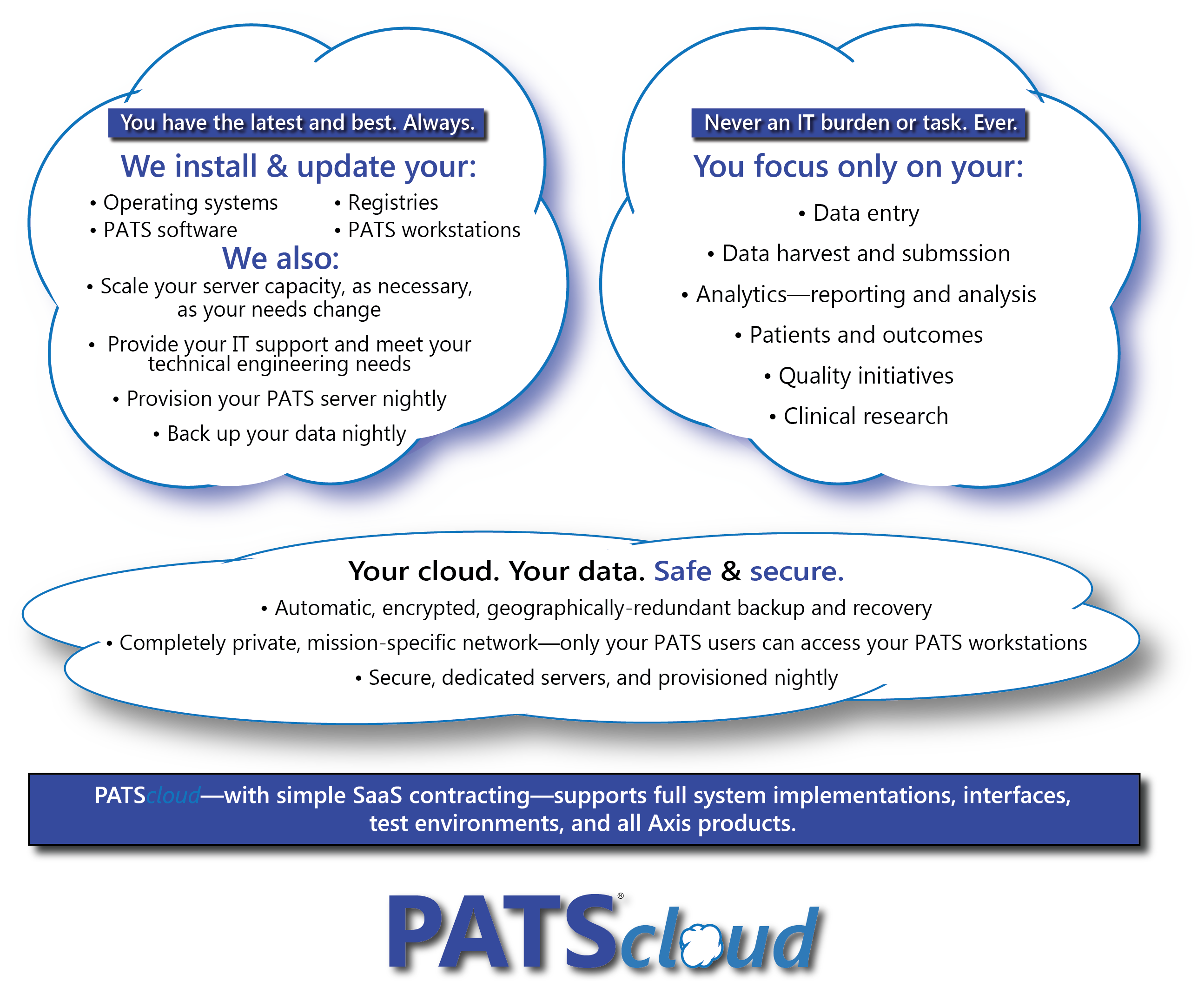 PATScloud overview transp